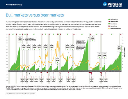 Bull markets versus Bear markets