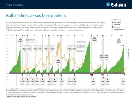 Bull markets versus Bear markets