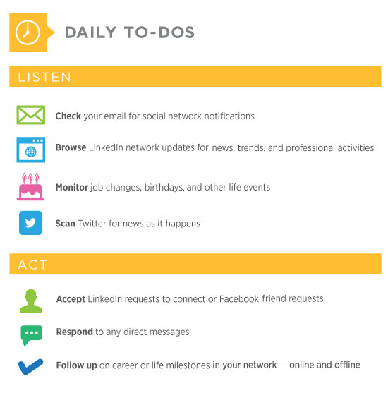 a daily social media routine