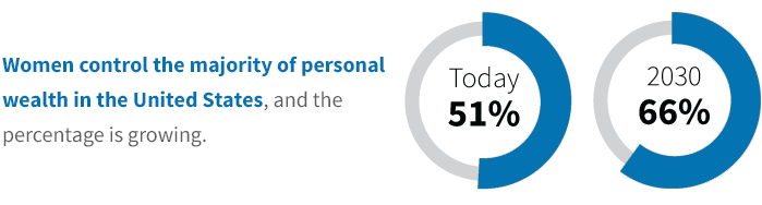 Women control the majority of personal wealth in the U.S., and the percentage is growing. Today: 51%. 2030: 66%