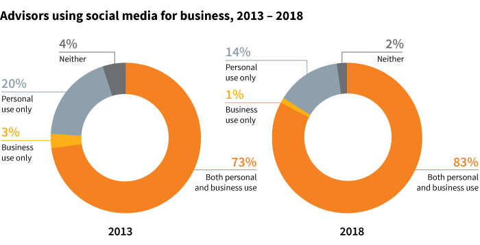 Advisors using social media for business, 2013 – 2018