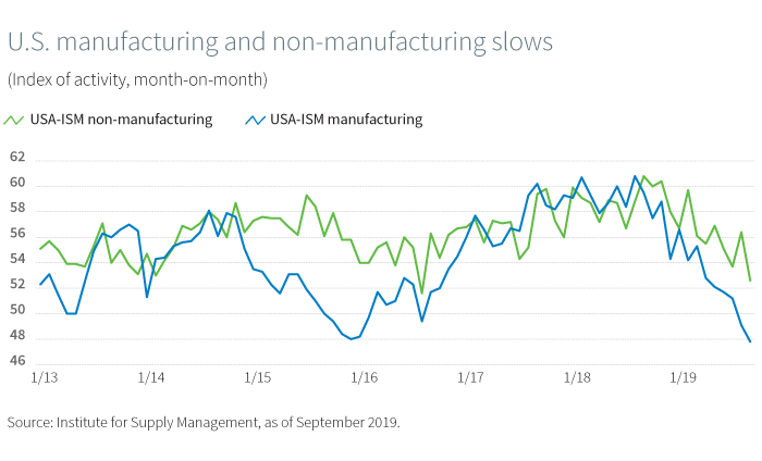 U.S. manufacturing and non-manufacturing slows