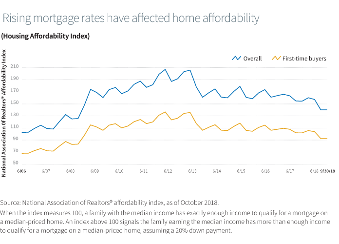 Rising mortgage rates have affected home affordability (Housing Affordability Index)