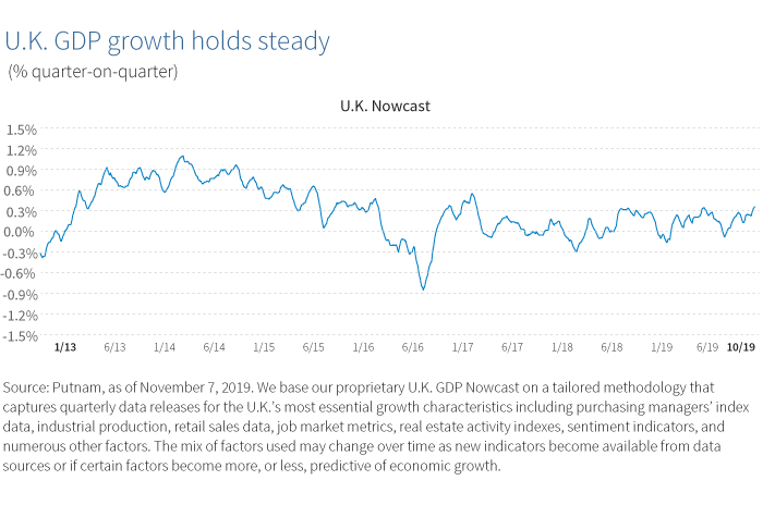 U.K. GDP growth holds steady