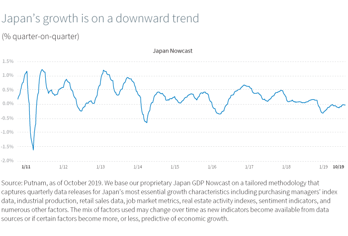 Japan's growth is on a downward trend