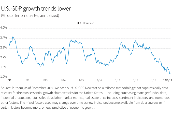 US GDP growth trends lower