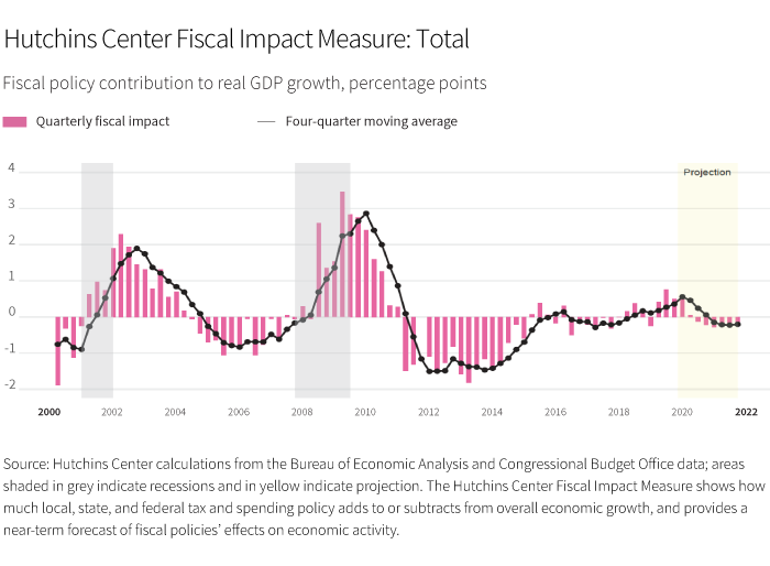 Hutchins Center Fiscal Measure Total