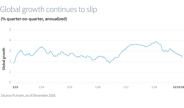 Global growth continues to slip