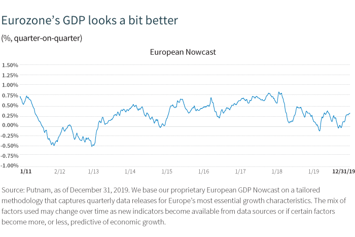 Eurozone's GDP looks a bit better