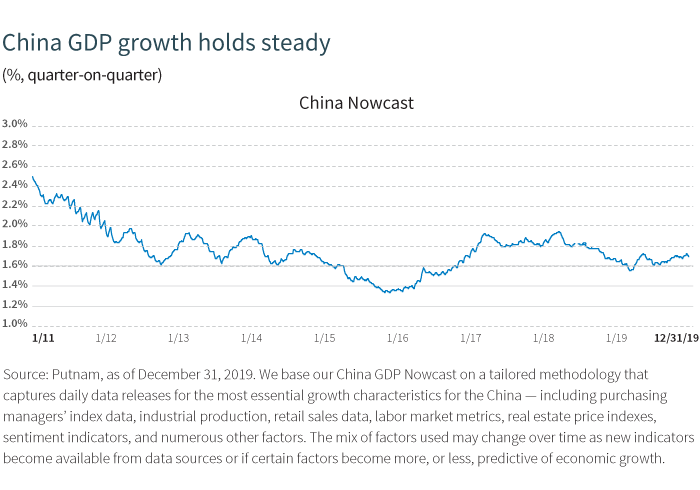 China GDP growth holds steady