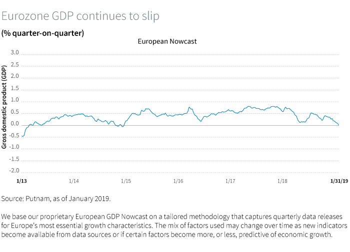 Eurozone GDP continues to slip