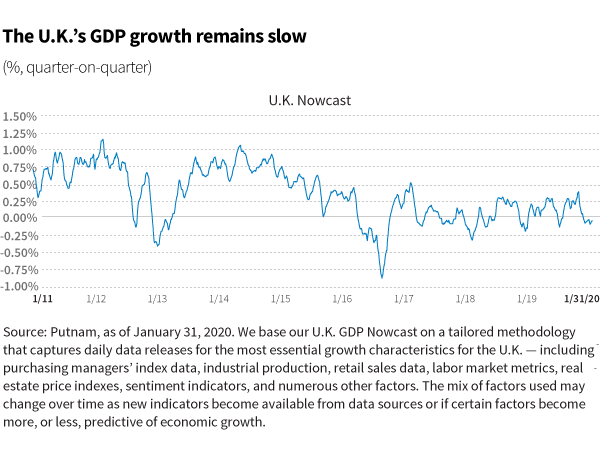 The U.K.'s GDP growth remains slow