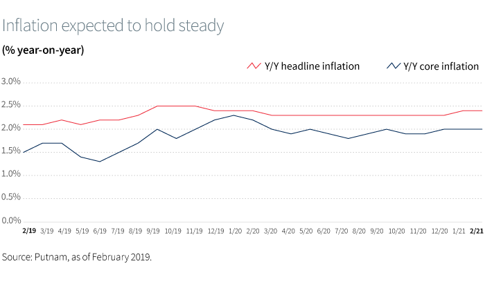 Inflation expected to hold steady (% year-on-year)