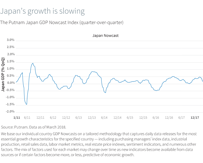 Japan's growth is slowing. The Putnam Japan GDP Nowcast Index (quarter-over-quarter)