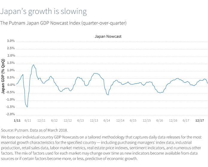 Japan's growth is slowing. The Putnam Japan GDP Nowcast Index (quarter-over-quarter)