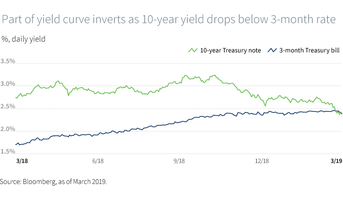 Part of yield curve inverts as 10-year yield drops below 3-month rate