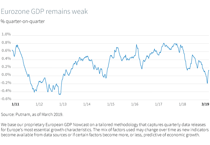 Eurozone GDP remains weak