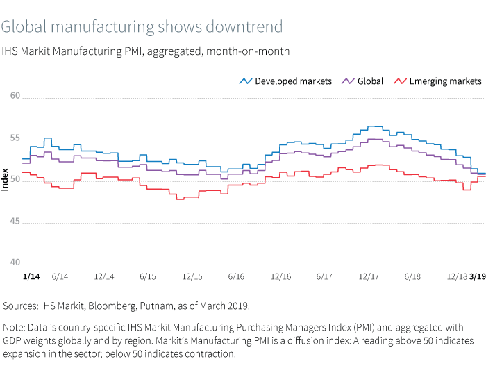 Global manufacturing shows downtrend