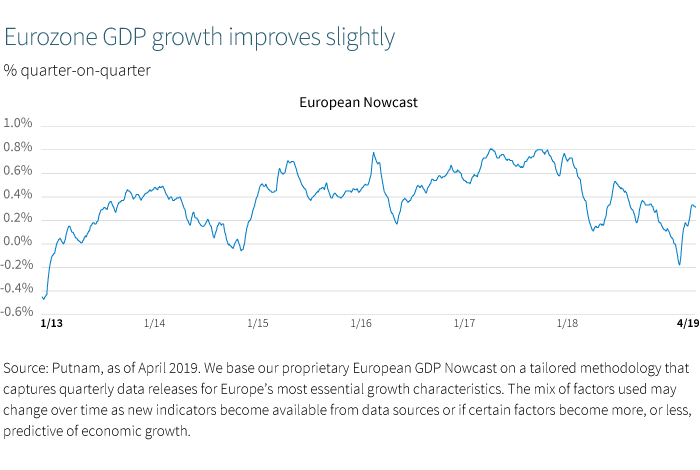 Eurozone GDP growth improves slightly