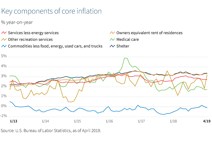 Key components of core inflation