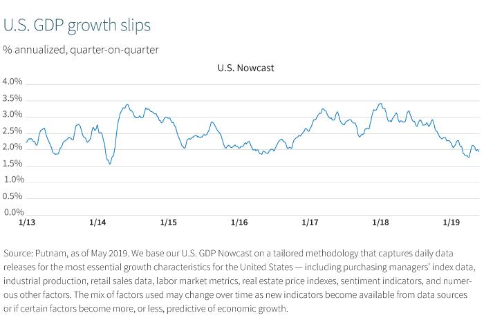 U.S. GDP growth slips