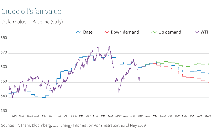 Crude oil's fair value
