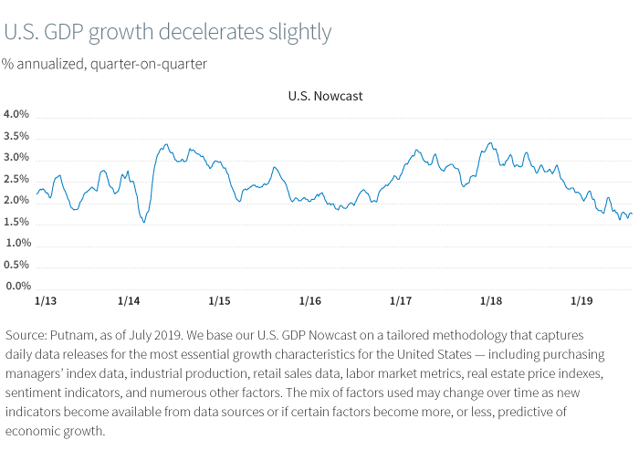 U.S. GDP growth decelerates slightly