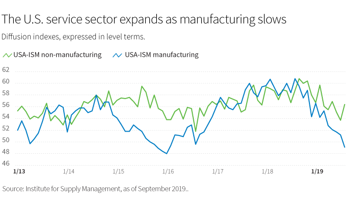 The U.S. service sector expands as manufacturing slows