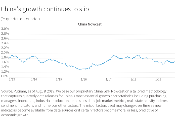 China's growth continues to slip