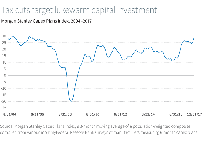 Tax cuts may boost corporate capital investment