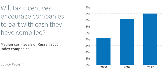 Will tax incentives encourage companies to part with cash they have compiled?