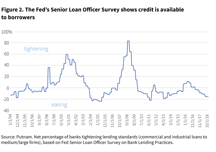 The Fed's Senior Loan Officer Survey shows credit is available to borrowers