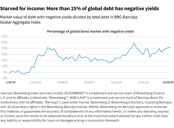 More than 25% of global debt has negative yields