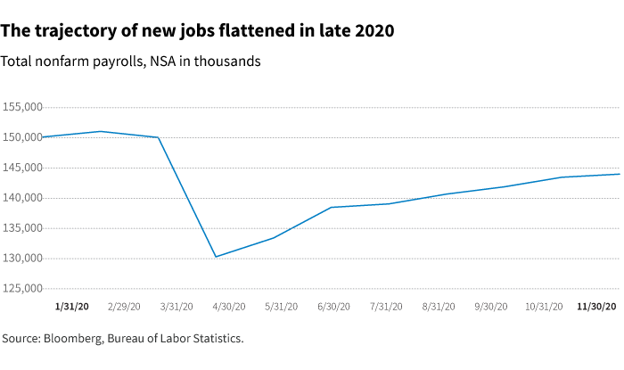 The trajectory or new jobs flattened in late 2020