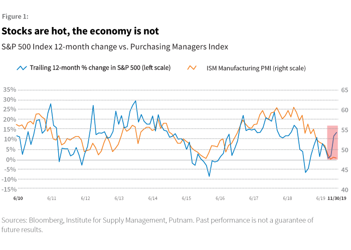 U.S. economic data surprises are close to neutral, not positive