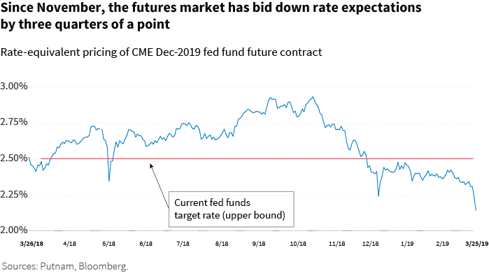 Since November, the futures market has bid down rate expectations by three quarters of a point