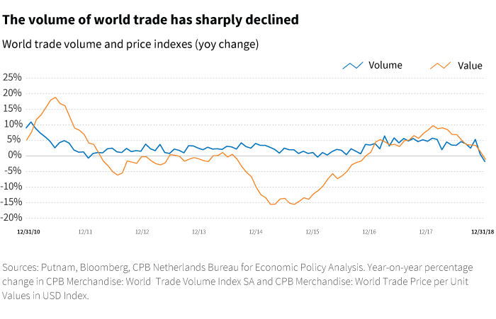 The volume of world trade has sharply declined