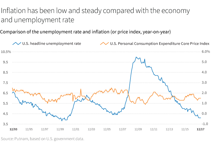 Inflation has been low and steady compared with the economy and unemployment rate