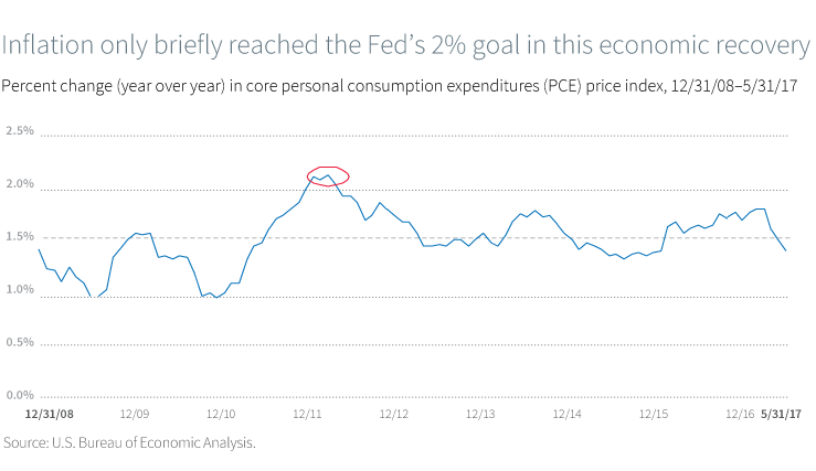 Inflation only briefly reached the Fed's 2% goal in this economic recovery