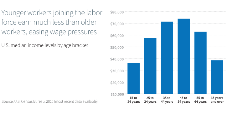 Younger workers joining the labor force earn much less than older workers, easing wage pressures