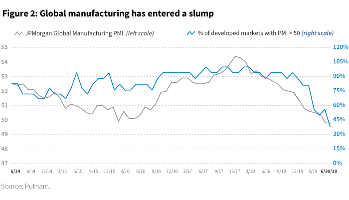 Global manufacturing has entered a slump chart