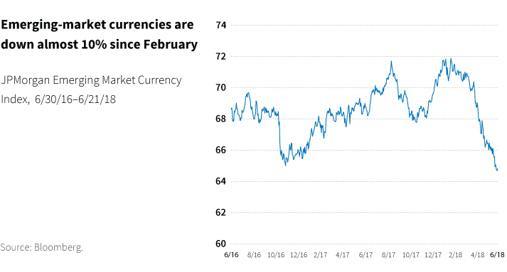 Emerging-market currencies are down almost 10% since February