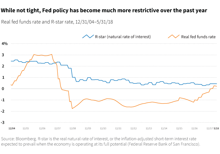While not tight, Fed policy has become much more restrictive over the past year
