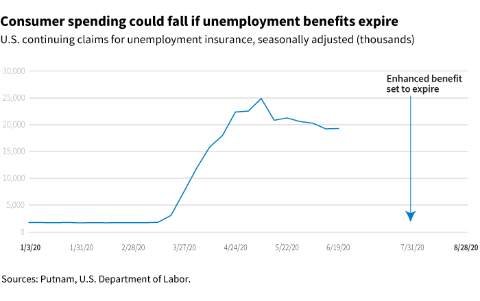Consumer spending could fall if unemployment benefits expire