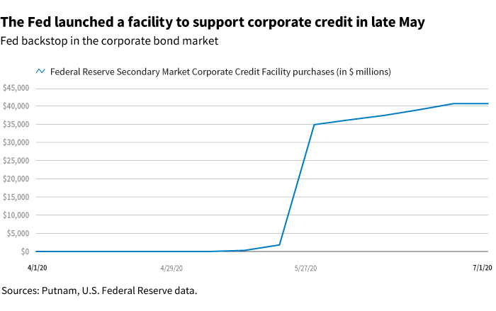 The Fed launched a facility to support corporate credit in late May