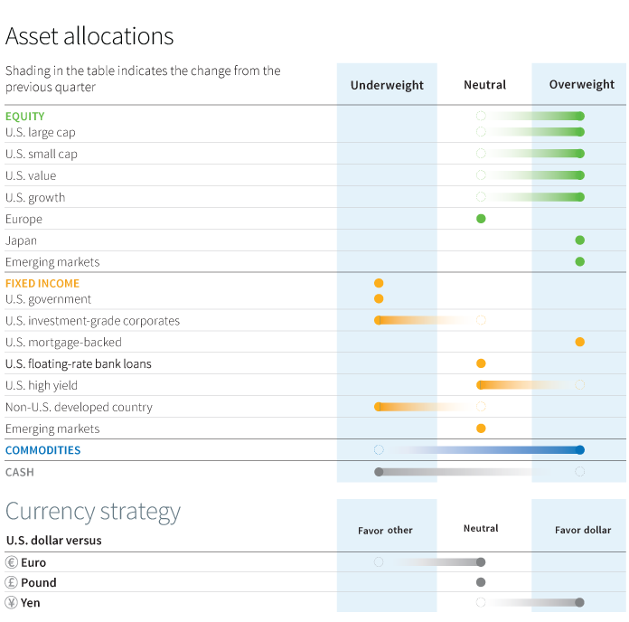 Asset allocations chart