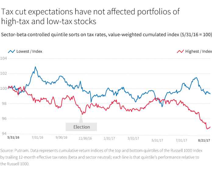 Tax cut expectations have not affected portfolios of high-tax and low-tax stocks