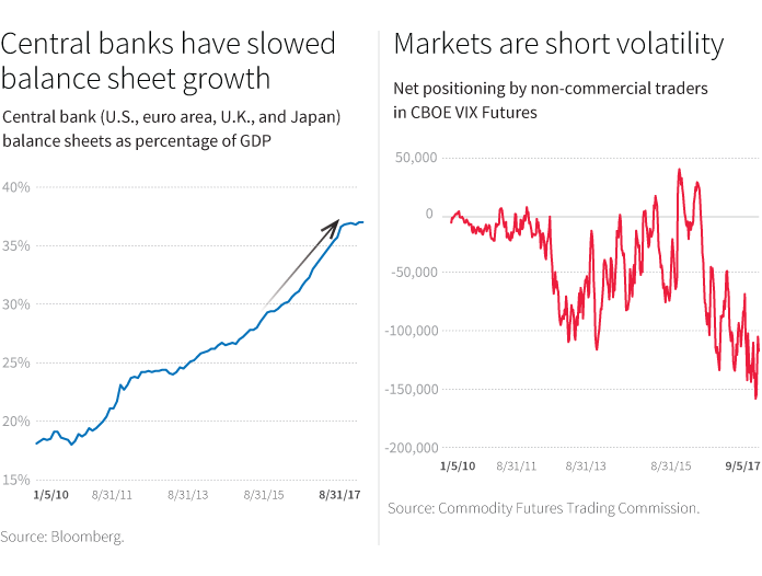 Central banks have slowed balance sheet growth and Markets are short volatility charts