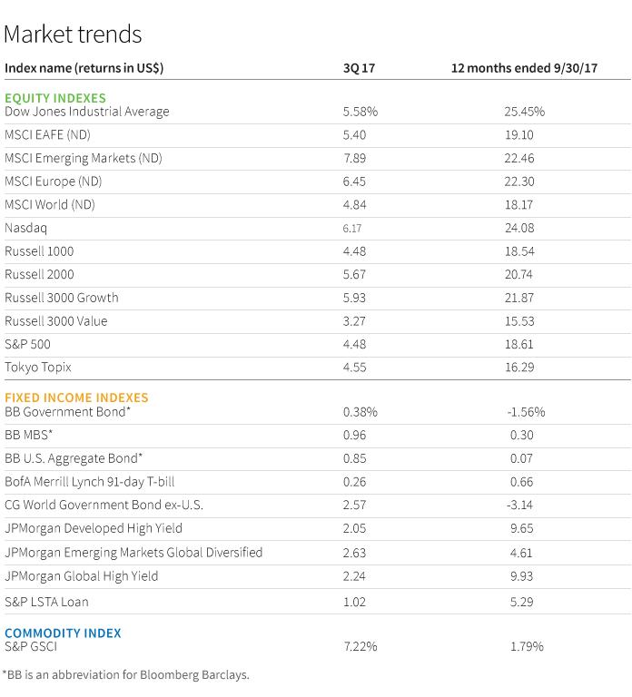 Market trends chart
