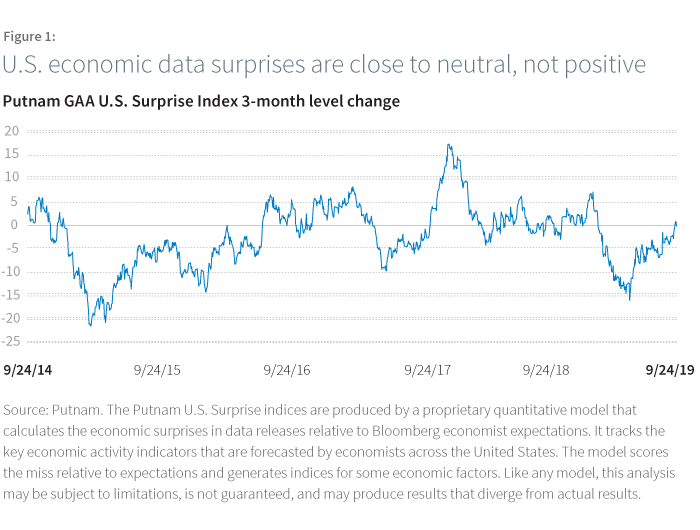 U.S. economic data surprises are close to neutral, not positive